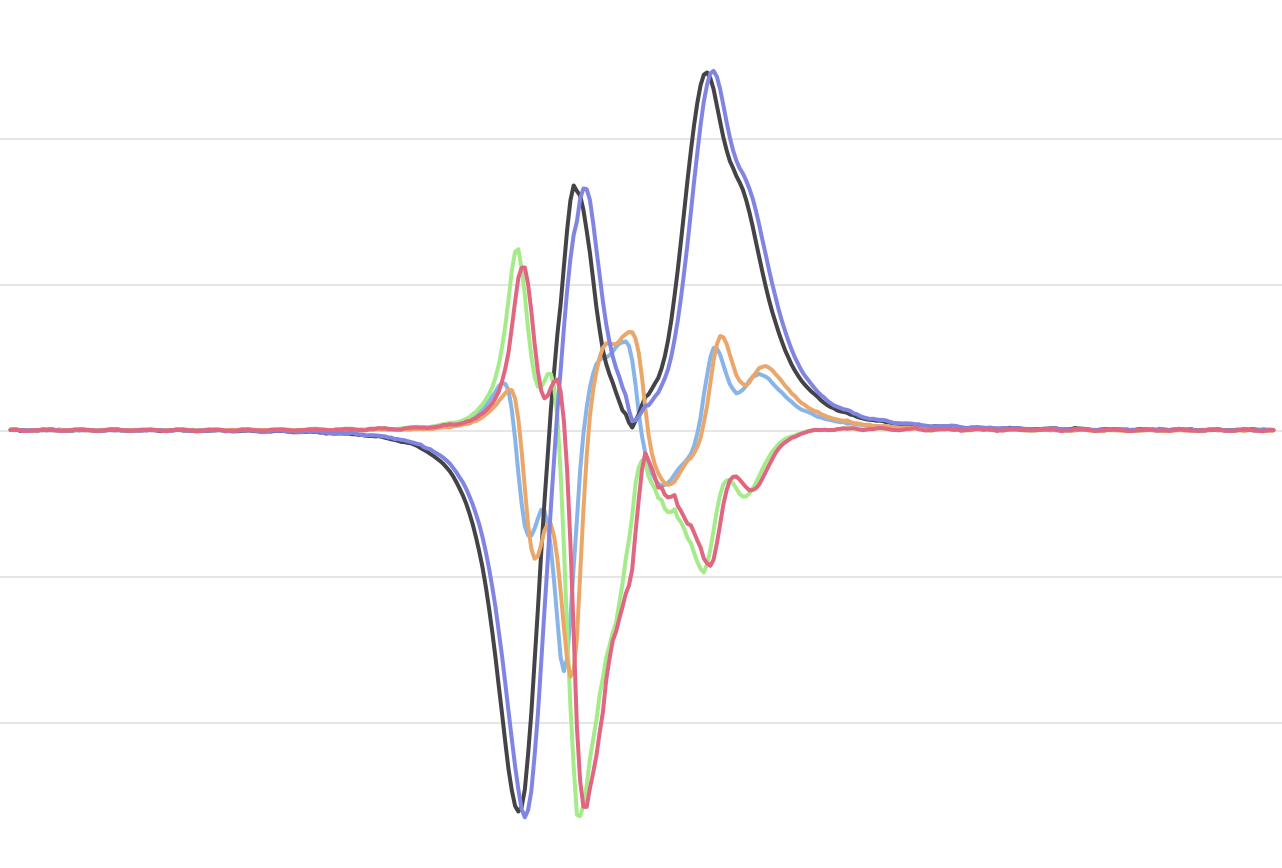 Magnetometer based vehicle sensor